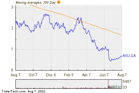 Alexco Resource Corp 200 Day Moving Average Chart
