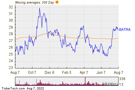 Liberty Media Corp - Braves Group 200 Day Moving Average Chart