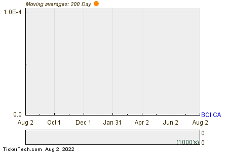 New Look Vision Group Inc 200 Day Moving Average Chart