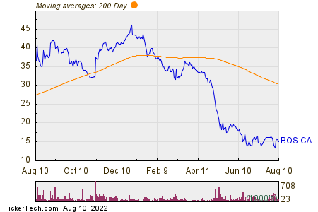 AirBoss of America Corp 200 Day Moving Average Chart