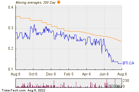 biOasis Technologies Inc 200 Day Moving Average Chart
