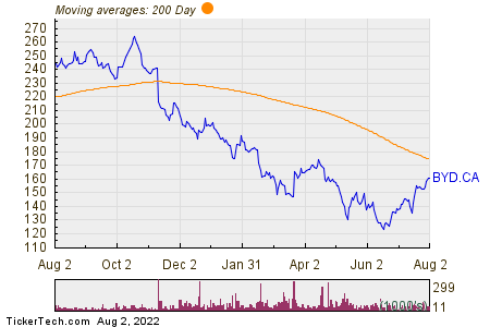 Boyd Group Services Inc 200 Day Moving Average Chart