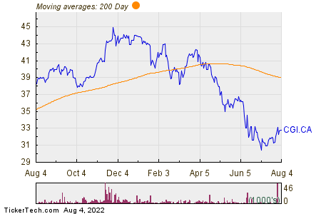 Canadian General Investments 200 Day Moving Average Chart