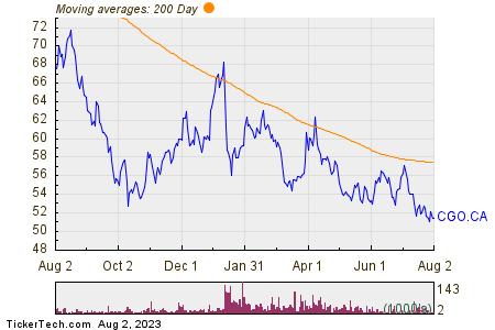 Cogeco Inc 200 Day Moving Average Chart
