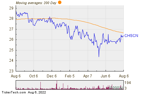 CHS Inc 200 Day Moving Average Chart