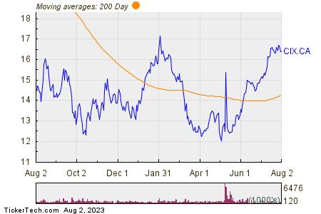 CI Financial Corp 200 Day Moving Average Chart