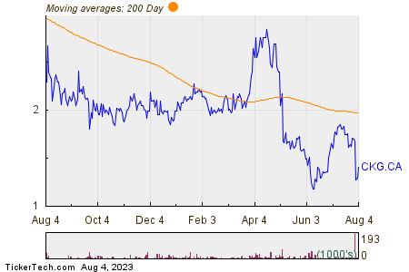 Chesapeake Gold Corp 200 Day Moving Average Chart