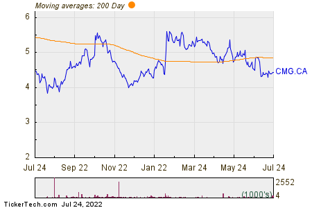 Computer Modelling Group Ltd 200 Day Moving Average Chart