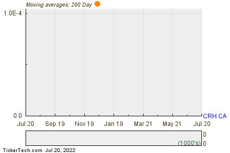 Consolidated Rich Capital Corp. 200 Day Moving Average Chart