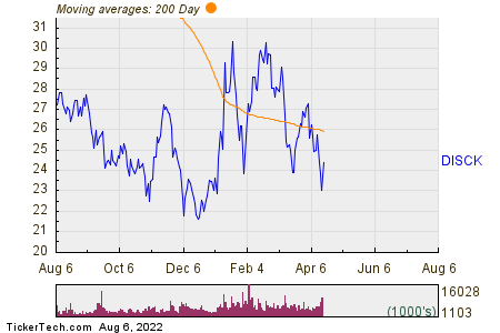 Discovery Communications, Inc. 200 Day Moving Average Chart