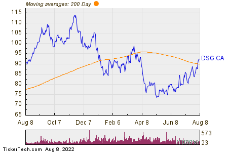 Descartes Sys 200 Day Moving Average Chart