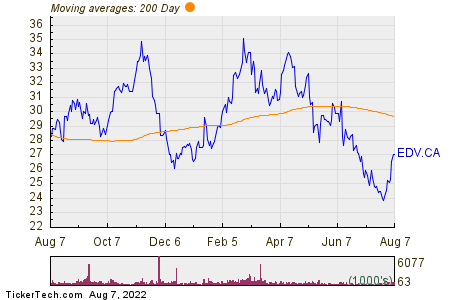 Endeavour Mining Corp 200 Day Moving Average Chart