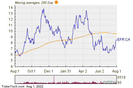 Energy Fuels Inc 200 Day Moving Average Chart