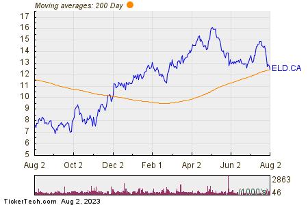 Eldorado Gold Corp 200 Day Moving Average Chart