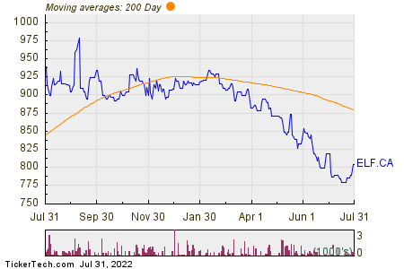 E-l Financial 200 Day Moving Average Chart