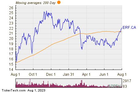 Enerplus Corp 200 Day Moving Average Chart