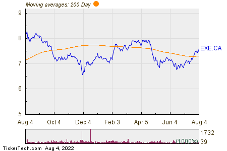 Extendicare Inc  200 Day Moving Average Chart