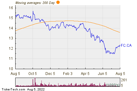 Firm Capital Mortgage Investment Corp 200 Day Moving Average Chart