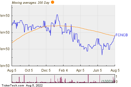 First Citizens Bancshares 200 Day Moving Average Chart