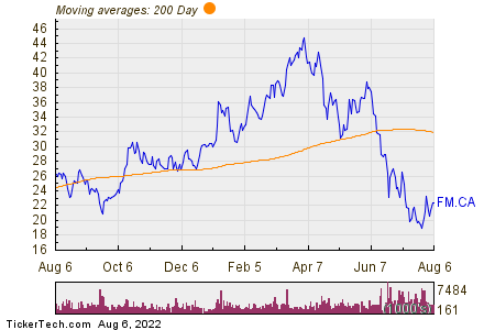 First Quantum Minerals Ltd. 200 Day Moving Average Chart