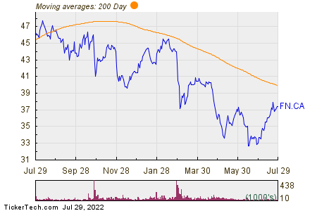 First National Financial Corp 200 Day Moving Average Chart