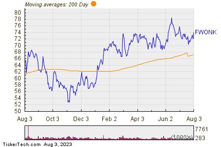 Liberty Media Corp  200 Day Moving Average Chart
