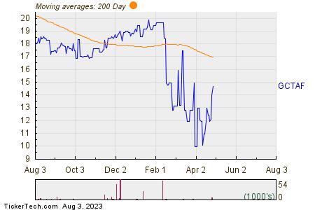Gamesa Corp Tech SA 200 Day Moving Average Chart