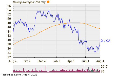 Gildan Activewear Inc 200 Day Moving Average Chart