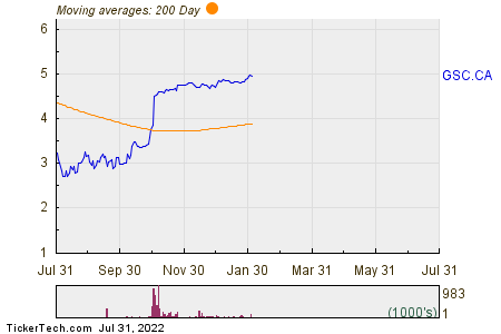 Golden Star Resources Ltd 200 Day Moving Average Chart