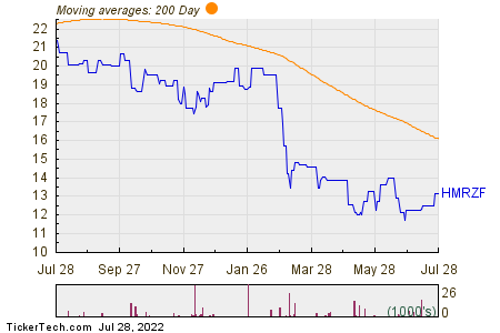 Hennes & Mauritz 200 Day Moving Average Chart