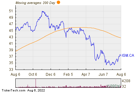 IGM Financial Inc 200 Day Moving Average Chart