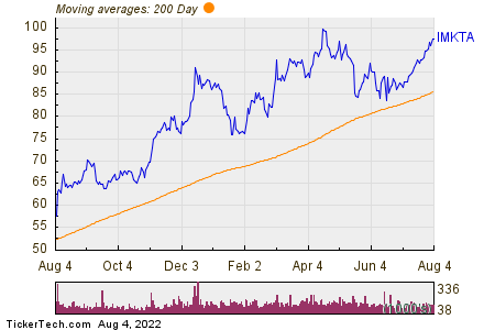 Ingles Markets Inc 200 Day Moving Average Chart