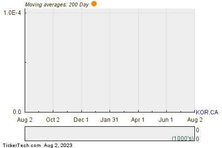 Corvus Gold Inc 200 Day Moving Average Chart