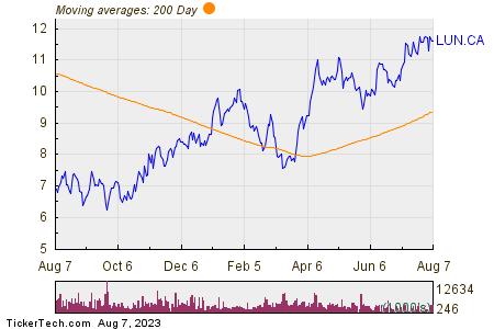 Lundin Mining Corp 200 Day Moving Average Chart