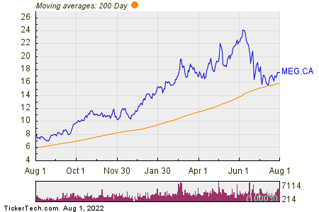 MEG Energy Corp 200 Day Moving Average Chart