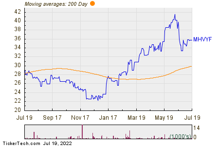 Mitsubishi Heavy Inds Ltd 200 Day Moving Average Chart