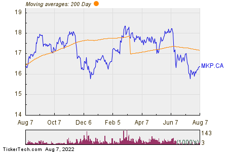 MCAN Mortgage Corp 200 Day Moving Average Chart