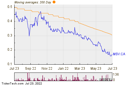 Minco Silver Corp 200 Day Moving Average Chart