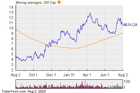 McEwen Mining Inc 200 Day Moving Average Chart
