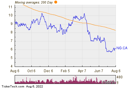 NovaGold Resources Inc. 200 Day Moving Average Chart