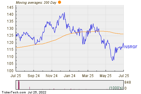 Nestle S A 200 Day Moving Average Chart