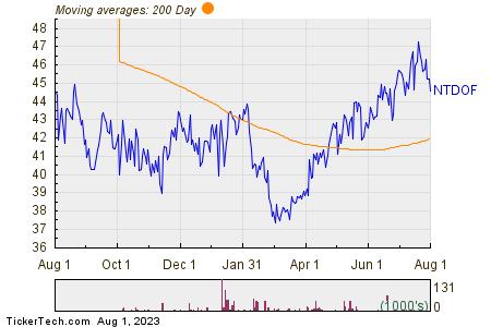 Nintendo CO Ltd-ord- 200 Day Moving Average Chart