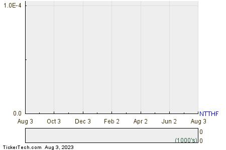Neo Lithium Corp  1 Year Performance Chart