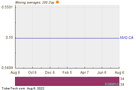 Novo Resources Corp 200 Day Moving Average Chart