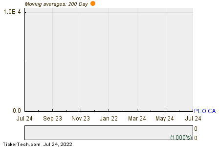 People Corp 200 Day Moving Average Chart
