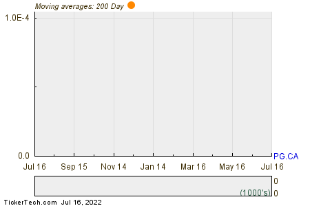 Premier Gold Mines Ltd 200 Day Moving Average Chart