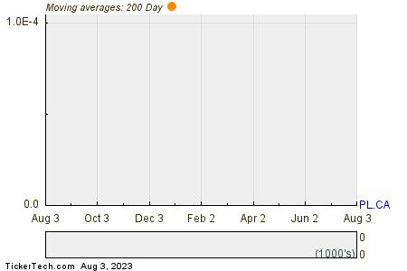 Pinnacle Renewable Energy Inc 200 Day Moving Average Chart