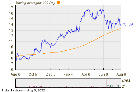 Pason Systems Inc 200 Day Moving Average Chart