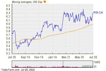 Rogers Sugar, Inc. 200 Day Moving Average Chart