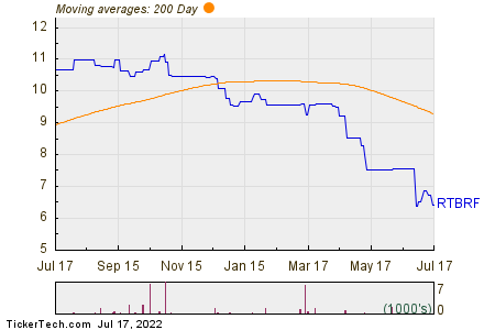 Restaurant Brands 200 Day Moving Average Chart
